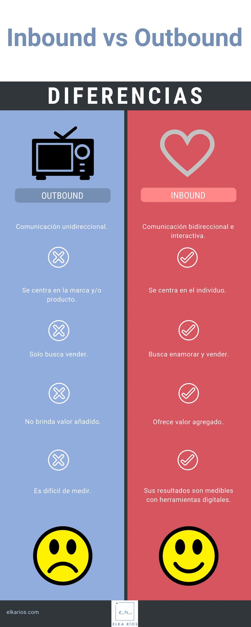 inbound outbound diferencias