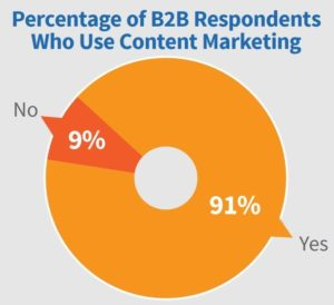 estadisticas content marketing