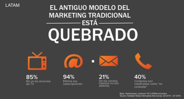 marketing tradicional vs inbound
