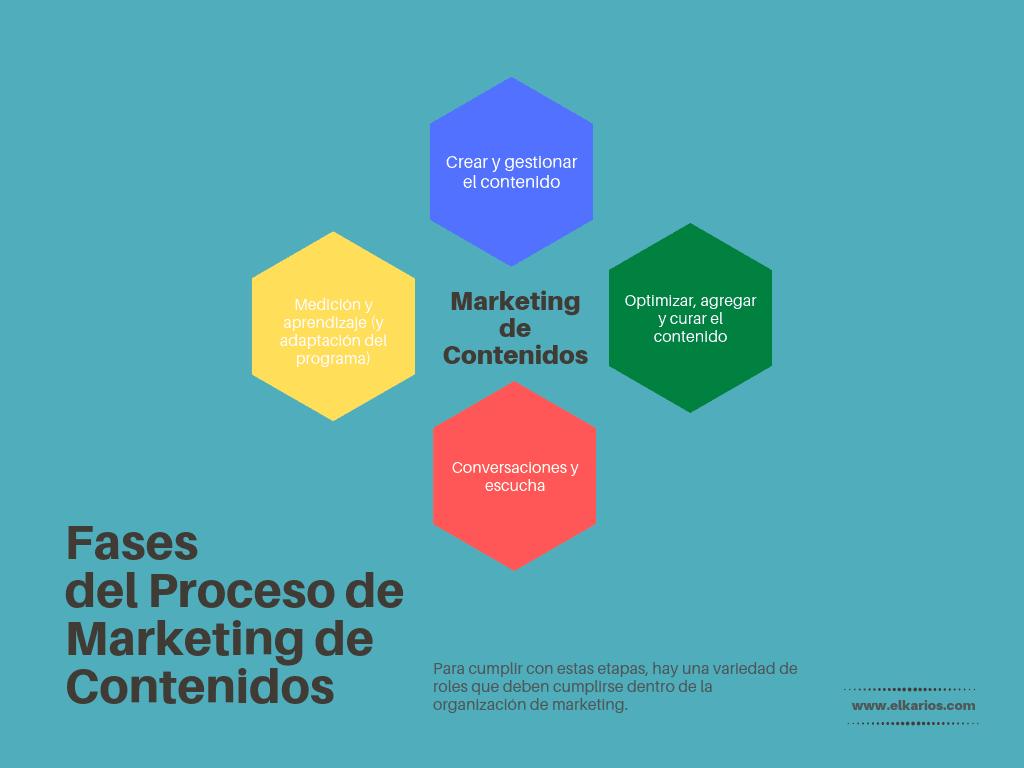 proceso marketing contenidos