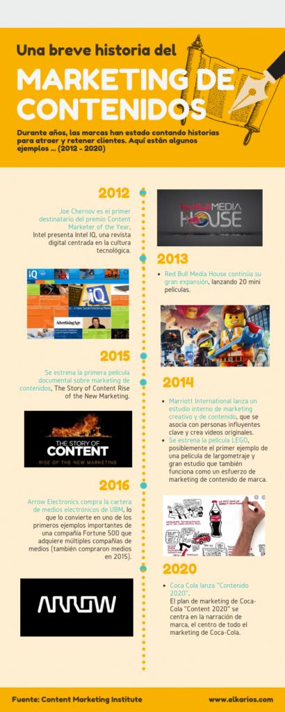 evolucion contenidos 2020